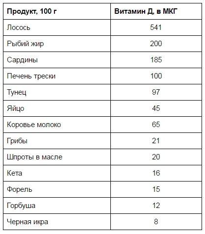 vitamin-d-v-kakih-produktah-soderzhitsya-tablitsa