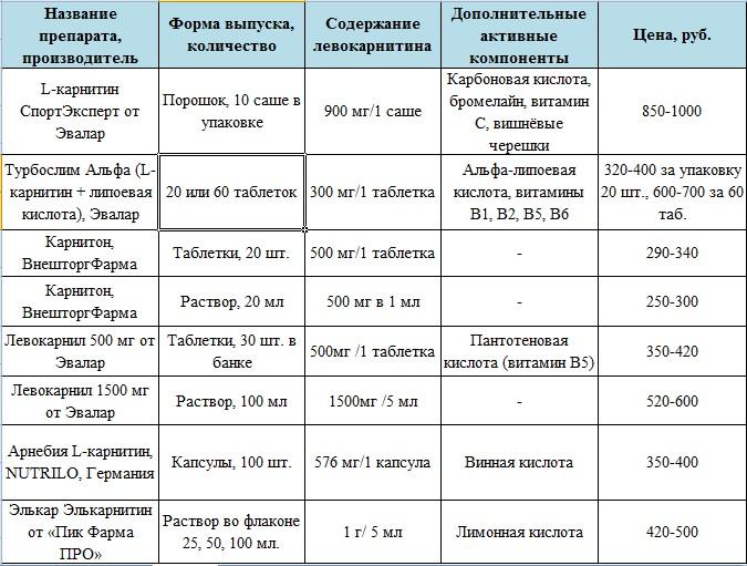 Список препаратов с L-карнитином